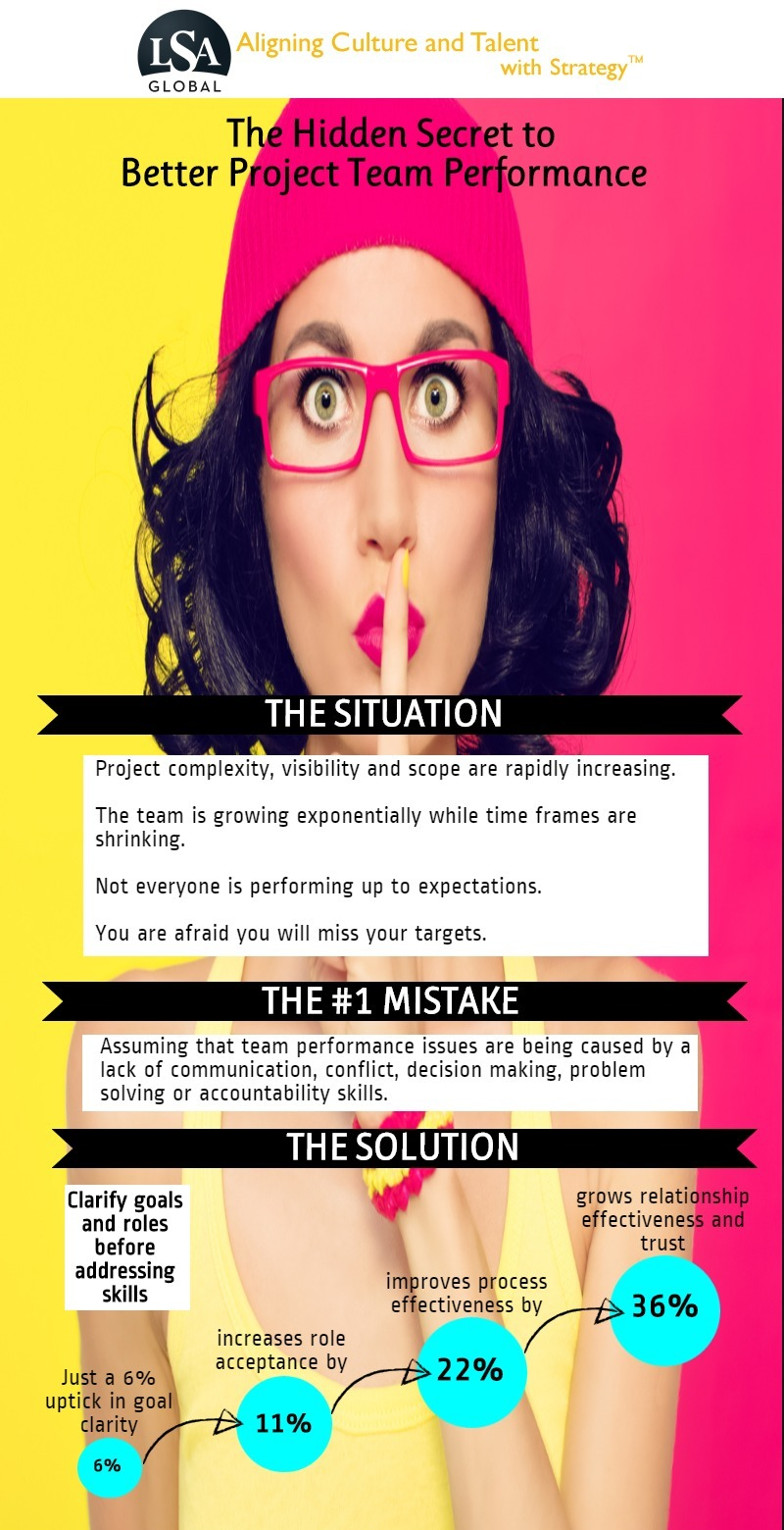 Situational Leadership Infographic #1 STRATEGIC CLARITY