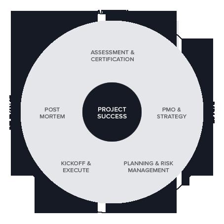 Project Management Training Program options