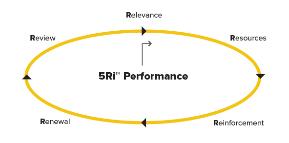 5Ri-Performance-1