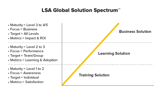 LSA Global Learning Solution Methodology