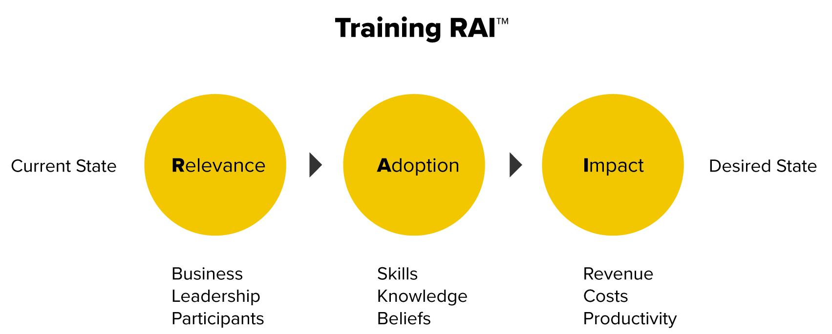 Training-RAI-1