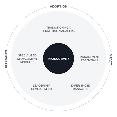 management_training_programs_wheel