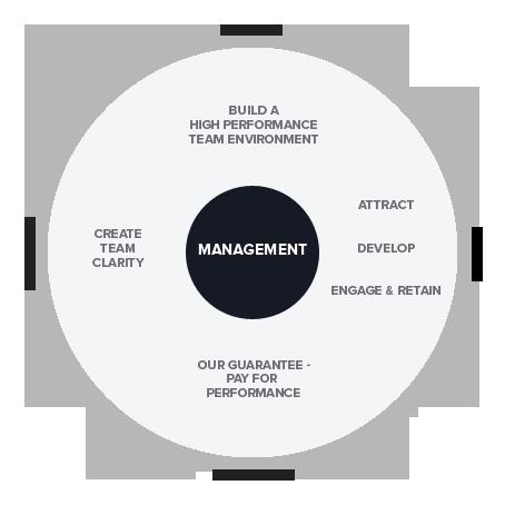 management development training programs