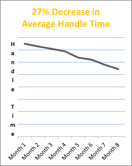 average-handle-time-decrease