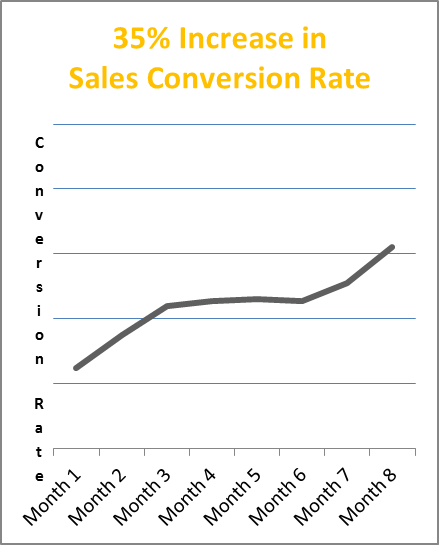 sales-conversion-increase