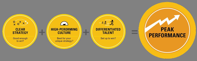 3x Organizational Alignment Research Model