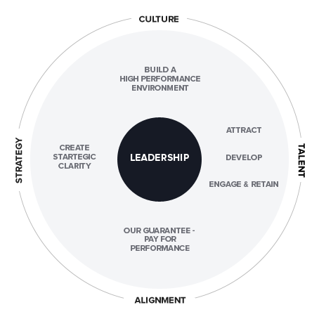 leadership development programs that work backed by research