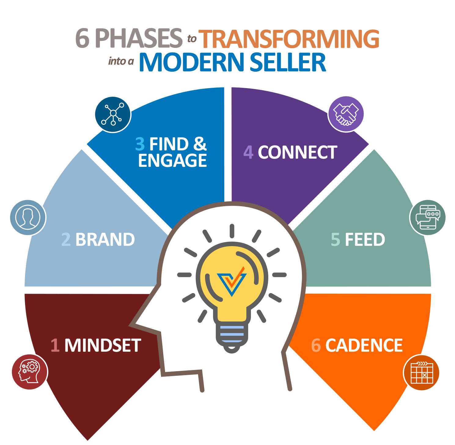 online social selling training course with LinkedIn the 6 phases to virtual selling to fill your pipeline